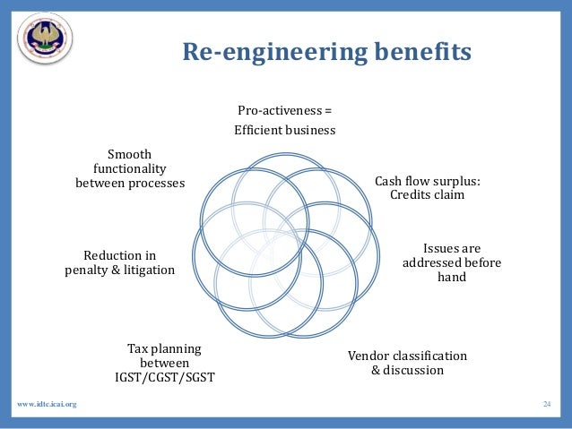 Re-engineering benefits Pro-activeness = Efficient business Cash flow surplus: Credits claim Issues are addressed before h...
