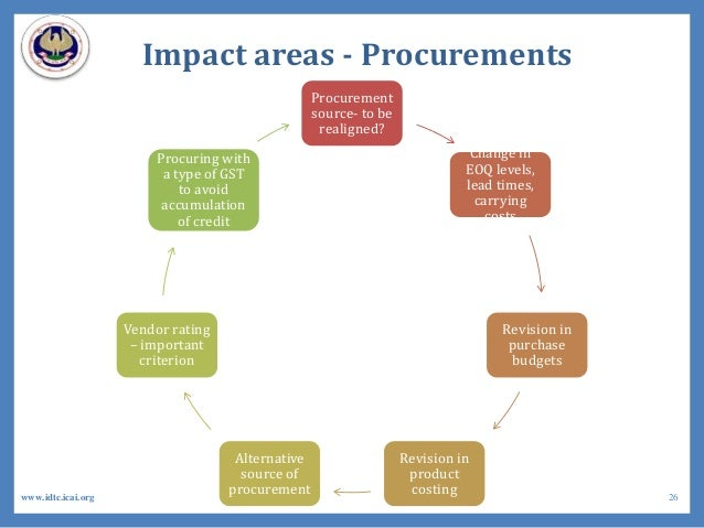 Impact areas - Procurements Procurement source- to be realigned? Change in EOQ levels, lead times, carrying costs Revision...