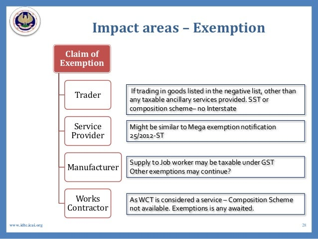 Impact areas – Exemption Claim of Exemption Trader Service Provider Manufacturer Works Contractor If trading in goods list...