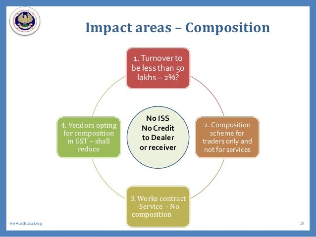 Impact areas – Composition 1.Turnover to be less than 50 lakhs – 2%? 2. Composition scheme for traders only and not for se...
