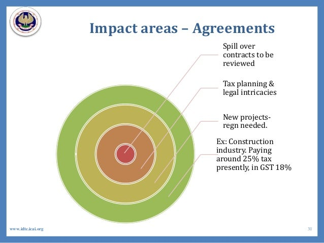 Impact areas – Agreements Spill over contracts to be reviewed Tax planning & legal intricacies New projects- regn needed. ...