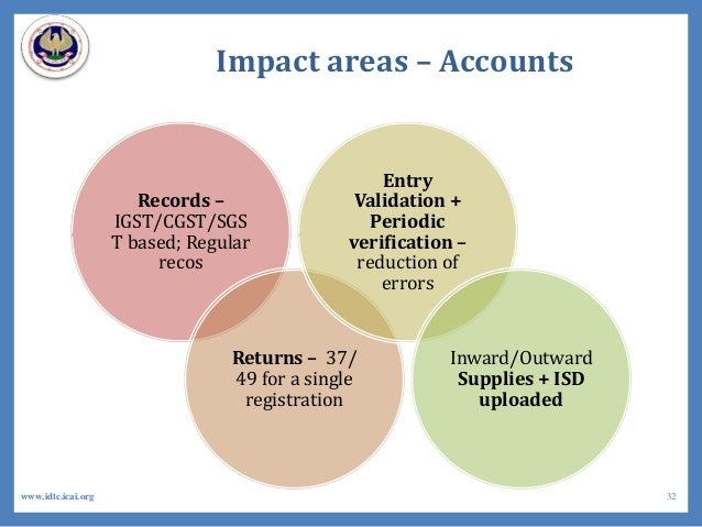 Impact areas – Accounts Records – IGST/CGST/SGS T based; Regular recos Returns – 37/ 49 for a single registration Entry Va...