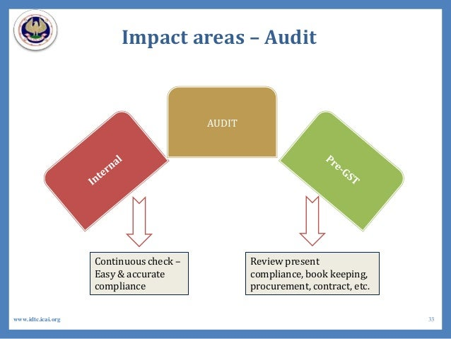 Impact areas – Audit AUDIT Review present compliance, book keeping, procurement, contract, etc. Continuous check – Easy & ...