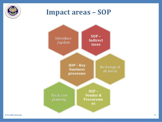 Impact areas – SOP SOP – Indirect taxes Introduce /update SOP – Key business processes Re-design at all levels SOP – Vendo...
