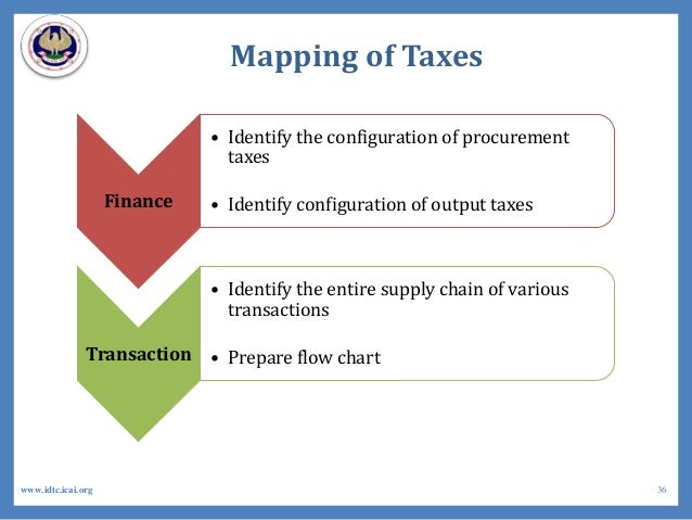 Mapping of Taxes Finance • Identify the configuration of procurement taxes • Identify configuration of output taxes Transa...