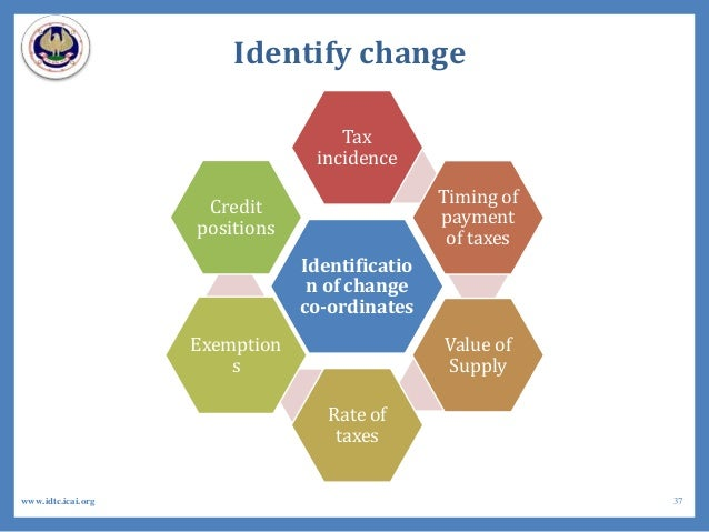 Identify change Identificatio n of change co-ordinates Tax incidence Timing of payment of taxes Value of Supply Rate of ta...