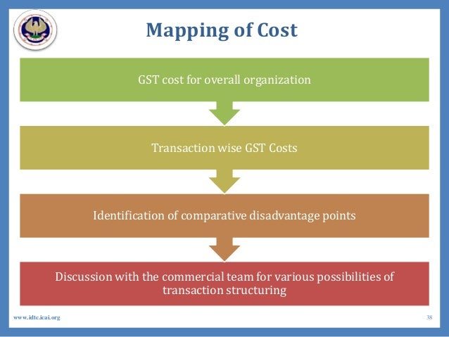 Mapping of Cost Discussion with the commercial team for various possibilities of transaction structuring Identification of...