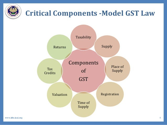 Components of GST Taxability Supply Place of Supply Registration Time of Supply Valuation Tax Credits Returns Critical Com...
