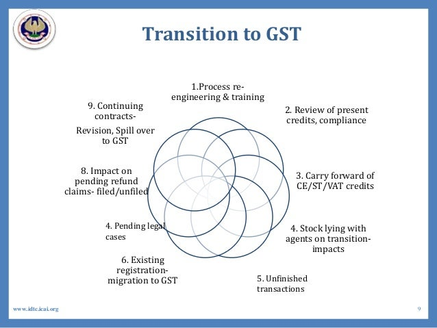 Transition to GST 1.Process re- engineering & training 2. Review of present credits, compliance 3. Carry forward of CE/ST/...