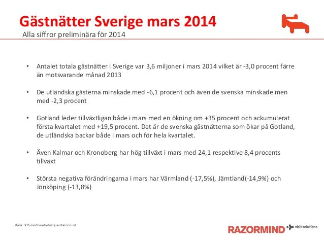 Gästnätter Sverige mars 2014 Källa: SCB med bearbetning av Razormind Alla siffror preliminära för 2014 • Antalet totala gä...