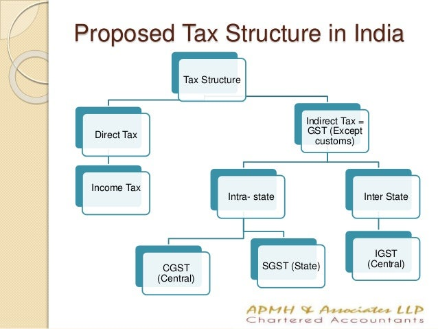 an overview of the american tax system Us taxation the us tax system is set up on both a federal and state level there are several types of taxes: income, sales, capital gains, etc federal and state taxes are completely.