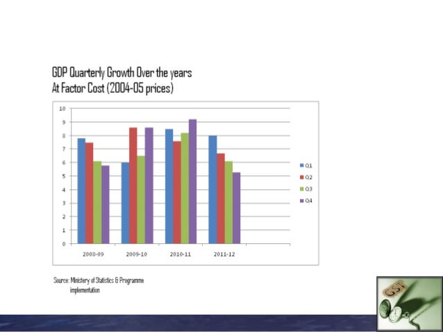 Growth in Tax GDP Ratio –        Slow but Steady   Years    Tax GDP ratio  2003-04       9.2%  2007-08     11.9%  2009-10 ...