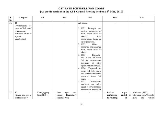 GST rate schedule for goods