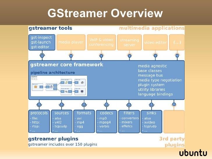 gstreamer good plugins