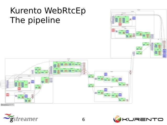 6 <GstPipeline> pipeline0 [>] KmsWebrtcEndpoint kmswebrtcendpoint1 [>] GstRTPRtxQueue rtprtxqueue1 [>] GstRtpVP8Pay rtpvp8...