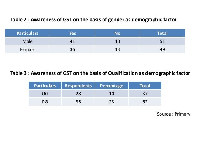 Gst research paper for Table 6 of gst