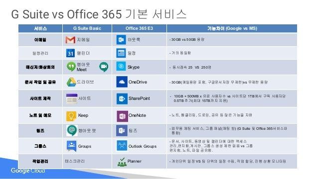 Microsoft Office 365 G Suite – Air Media Design
