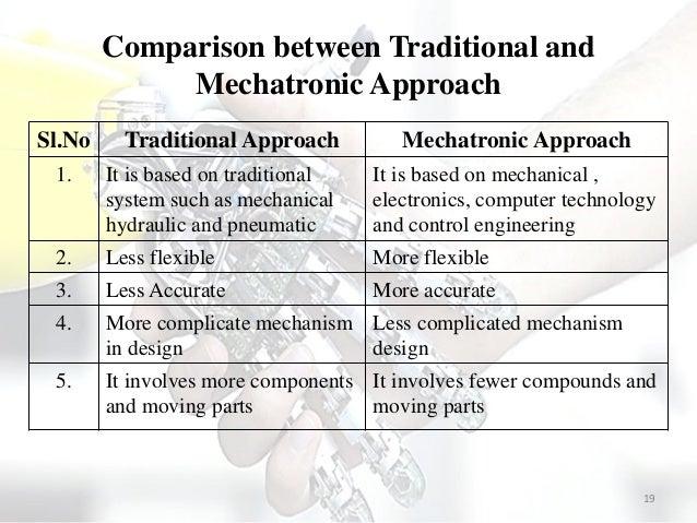 Mechatronics Introduction To Mechatronics System