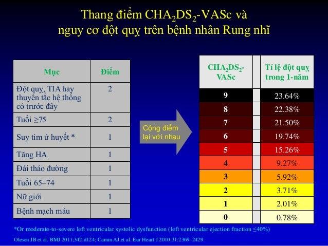 THANG ĐIỂM NGUY CƠ CHÁY MÁU HAS-BLED Đặc điểm lâm sàng Điểm H: tăng HA (HA tâm thu >160 mm Hg) 1 A: chức năng thận hay gan...