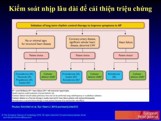 Khuyến cáo các thuốc chuyển nhịp rung nhĩ và liều dùng Thuốc Đường dùng Liều lượng Tác dụng phụ Amiodarone Uống 600 – 800 ...