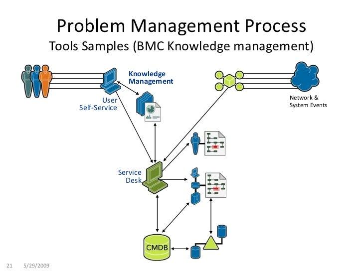 problem management