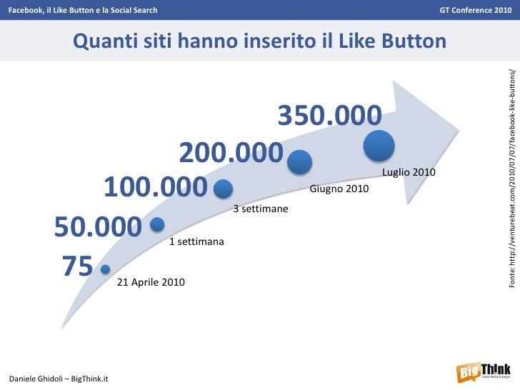 Facebook, il Like Button e la Social Search - GT Conference 2010 - Daniele Ghidoli Slide 3