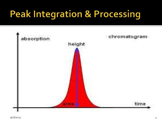 Integration of chromatographic peaks
