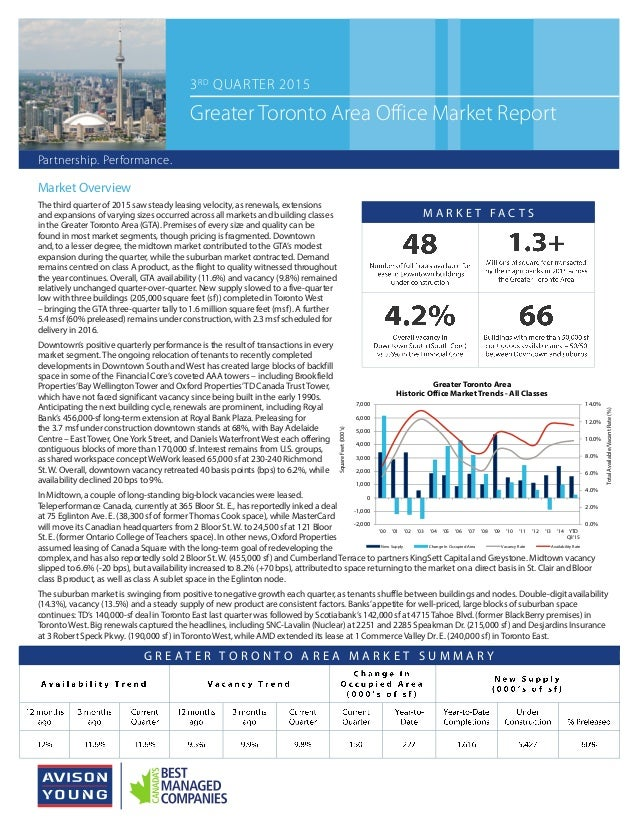 Market Overview The third quarter of 2015 saw steady leasing velocity, as renewals, extensions and expansions of varying s...