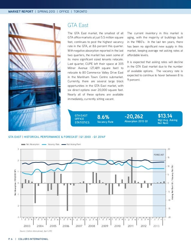Colliers international 2012 office tenant survey