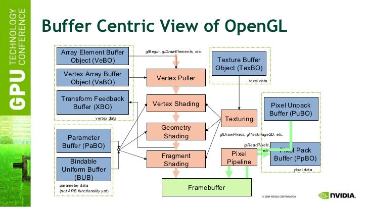 Buffer Centric View of OpenGL
