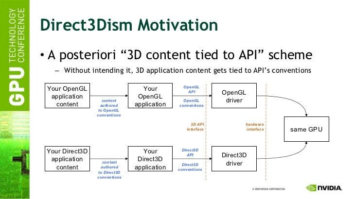 "Direct3Dism Motivation <ul><li>A posteriori ""3D content tied to API"" scheme </li></ul><ul><ul><li>Without intending it, 3D..."