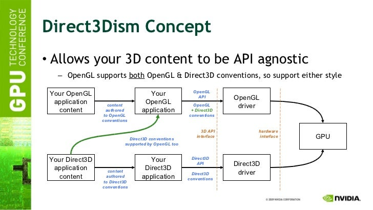 Direct3Dism Concept <ul><li>Allows your 3D content to be API agnostic </li></ul><ul><ul><li>OpenGL supports  both  OpenGL ...