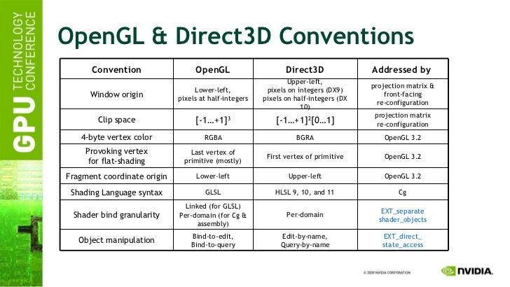 OpenGL & Direct3D Conventions OpenGL 3.2 First vertex of primitive Last vertex of primitive (mostly) Provoking vertex for ...