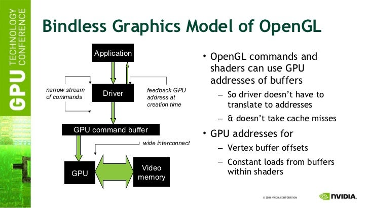 Bindless Graphics Model of OpenGL <ul><li>OpenGL commands and shaders can use GPU addresses of buffers </li></ul><ul><ul><...