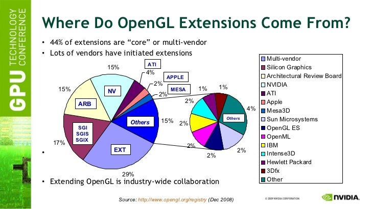 "Where Do OpenGL Extensions Come From? <ul><li>44% of extensions are ""core"" or multi-vendor </li></ul><ul><li>Lots of vendo..."