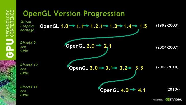 nvidias-opengl-functionality-25-728.jpg?