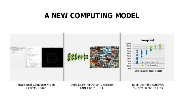 17 A NEW COMPUTING MODEL Deep Learning Object Detection DNN + Data + HPC Traditional Computer Vision Experts + Time Deep L...