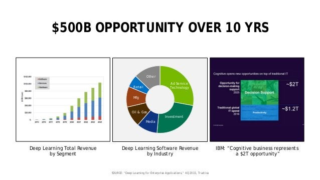 19 Ad Service Technology Investment Media Oil & Gas Mfg Retail Other $500B OPPORTUNITY OVER 10 YRS Deep Learning Software ...