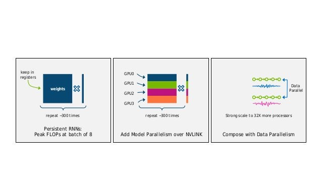 34 Add Model Parallelism over NVLINK Compose with Data Parallelism Persistent RNNs: Peak FLOPs at batch of 8 weights keep ...
