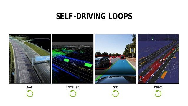 41 SELF-DRIVING LOOPS LOCALIZEMAP SEE DRIVE