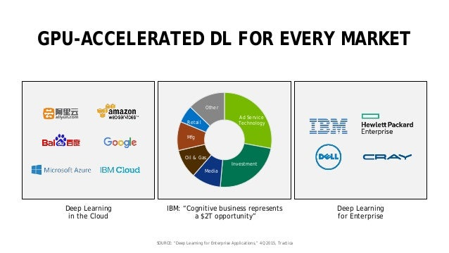 """28 GPU-ACCELERATED DL FOR EVERY MARKET IBM: """"Cognitive business represents a $2T opportunity"""" Deep Learning in the Cloud D..."""