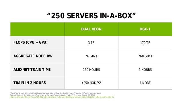 "31 ""250 SERVERS IN-A-BOX"" DUAL XEON DGX-1 FLOPS (CPU + GPU) 3 TF 170 TF AGGREGATE NODE BW 76 GB/s 768 GB/s ALEXNET TRAIN T..."