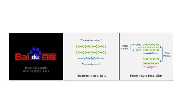 "33 Bryan Catanzaro Senior Researcher, Baidu Time series input ""Time series output"" GPU0 GPU1 Model Parallel Data Parallel ..."