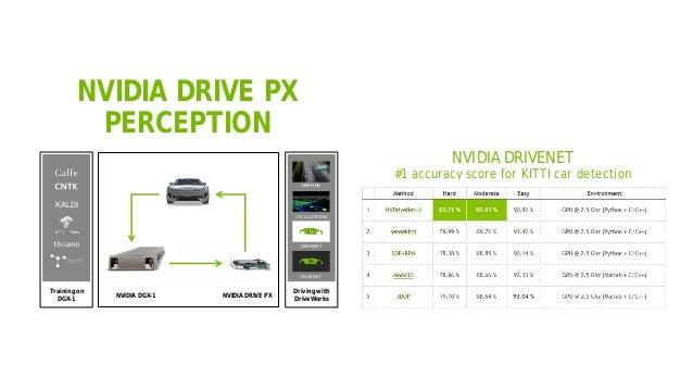 43 NVIDIA DRIVE PX PERCEPTION Training on DGX-1 Driving with DriveWorks KALDI LOCALIZATION MAPPING DRIVENET DAVENET NVIDIA...