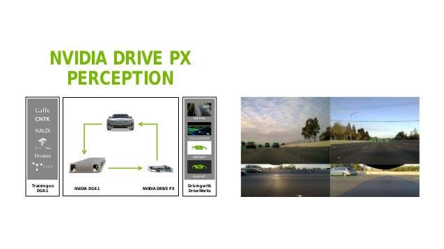 44 NVIDIA DRIVE PX PERCEPTION Training on DGX-1 Driving with DriveWorks KALDI LOCALIZATION MAPPING DRIVENET DAVENET NVIDIA...