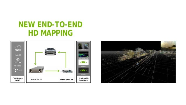 47 NEW END-TO-END HD MAPPING Training on DGX-1 Driving with DriveWorks KALDI LOCALIZATION MAPPING DRIVENET DAVENET NVIDIA ...