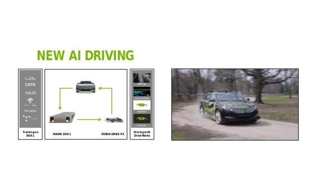 49 NEW AI DRIVING Training on DGX-1 Driving with DriveWorks KALDI LOCALIZATION MAPPING DRIVENET DAVENET NVIDIA DGX-1 NVIDI...