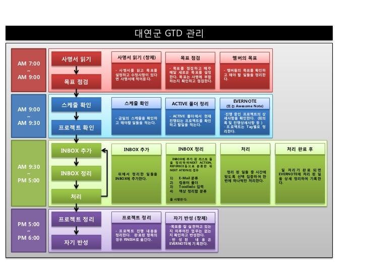 대연군 GTD 관리          사명서 읽기     사명서 읽기 (창제)              목표 점검                멤버의 목표AM 7:00                                ...