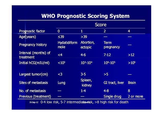 gestational trophoblastic disease GTD