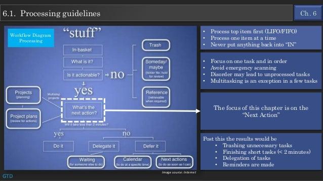 gtd processing and organizing diagram pdf